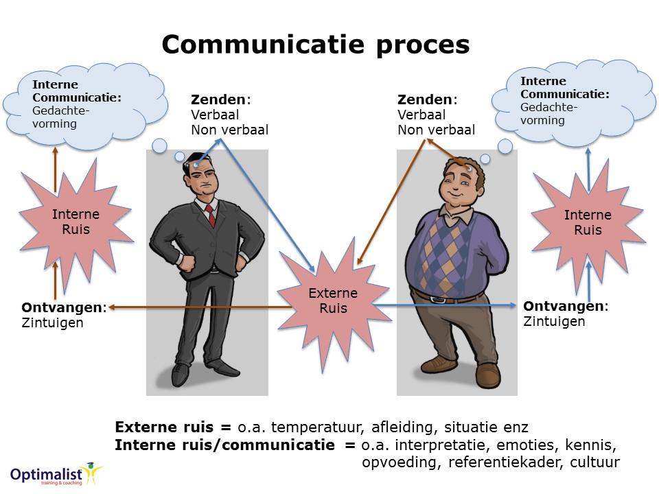 Communicatie vormen van non verbale De 30